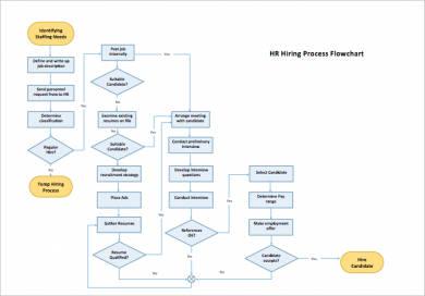 hr hiring process flow chart