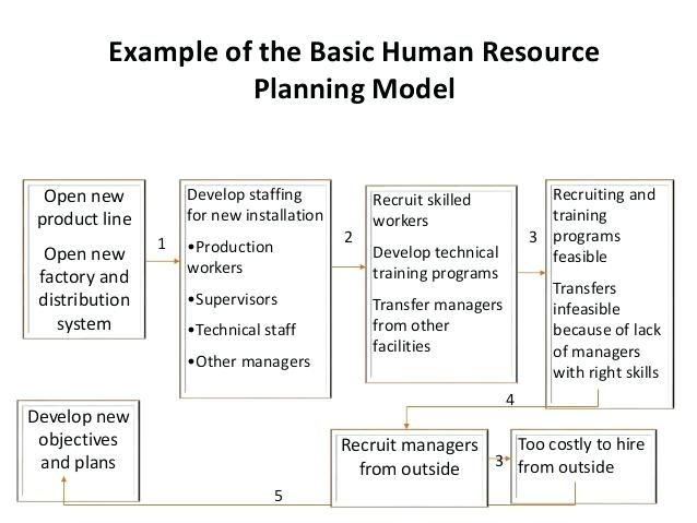 hr planning model example