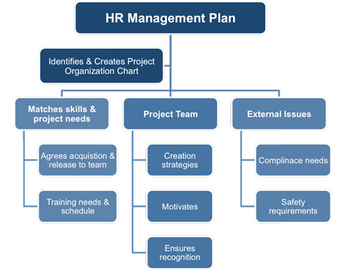hr strategic plan chart example