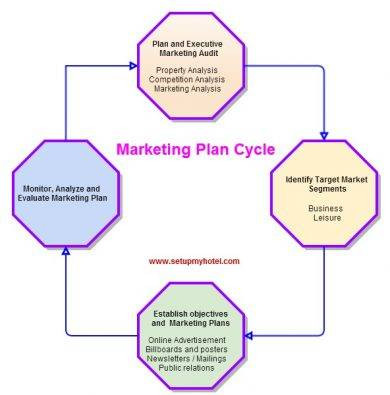 hotel marketing plan cycle1