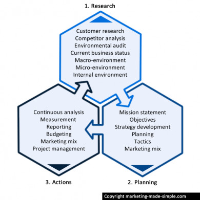 hotel marketing research planning and actions