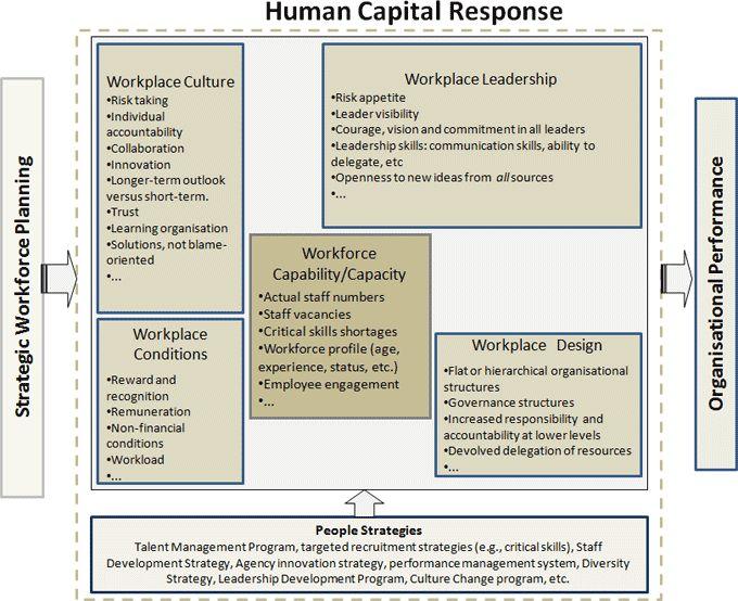 7+ Human Capital Strategic Plan Examples - PDF
