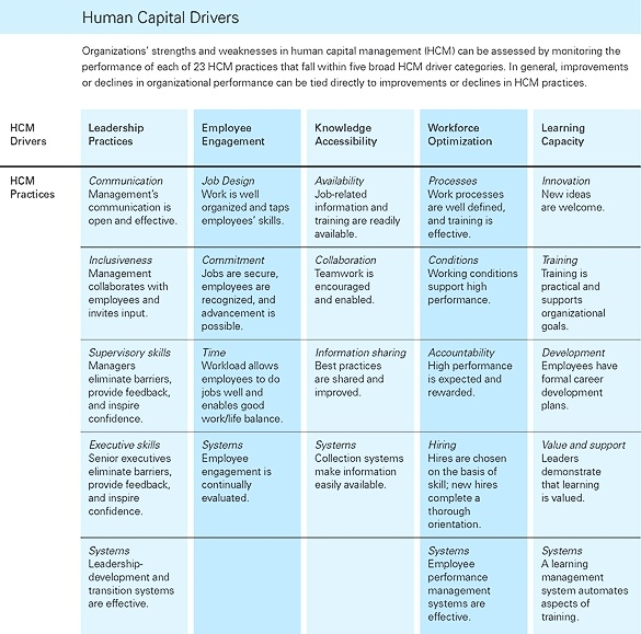 human capital swot analysis example