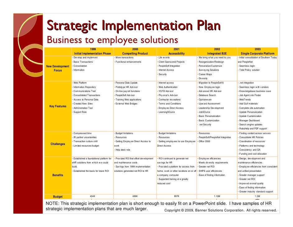 implementing a business plan