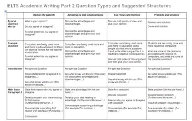 ielts academic writing part 2 question types and