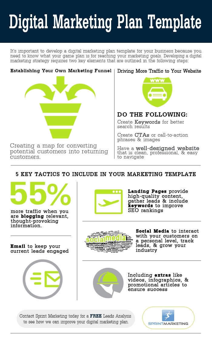 infographic digital marketing plan example