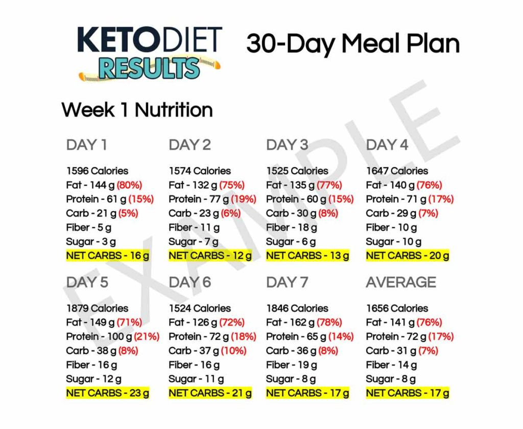 keto diet 30 day meal plan example