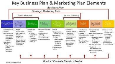 key business plan and marketing plan elements