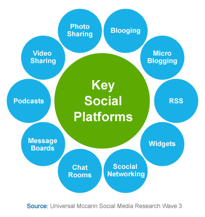 key social platforms marketing plans