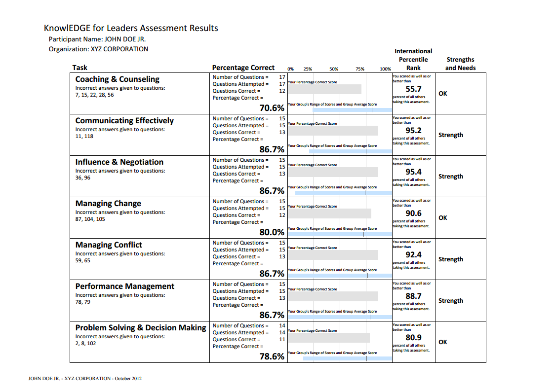 leadership skills assessment results example