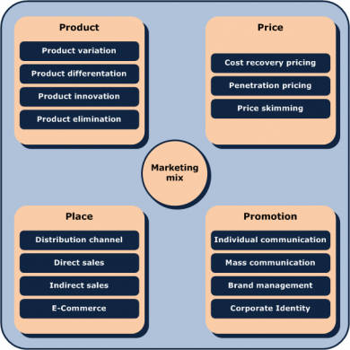 marketing mix with 4 ps
