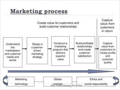marketing process for sales business plan example1