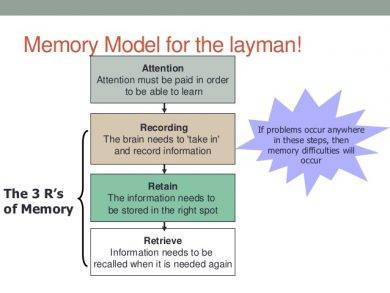 memory model for the layman
