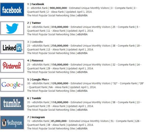 most famous social media platforms