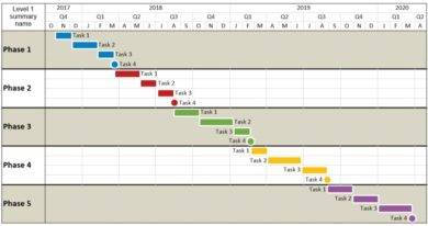 multi phase project gantt chart example