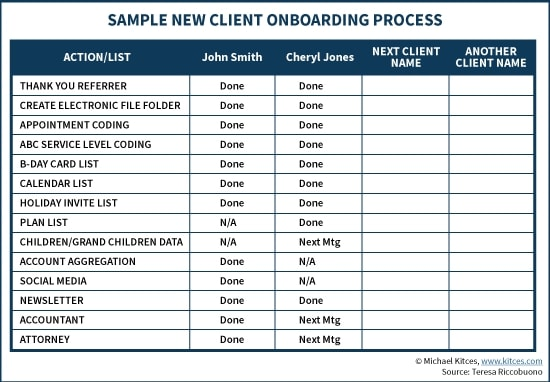 new client onboarding plan example