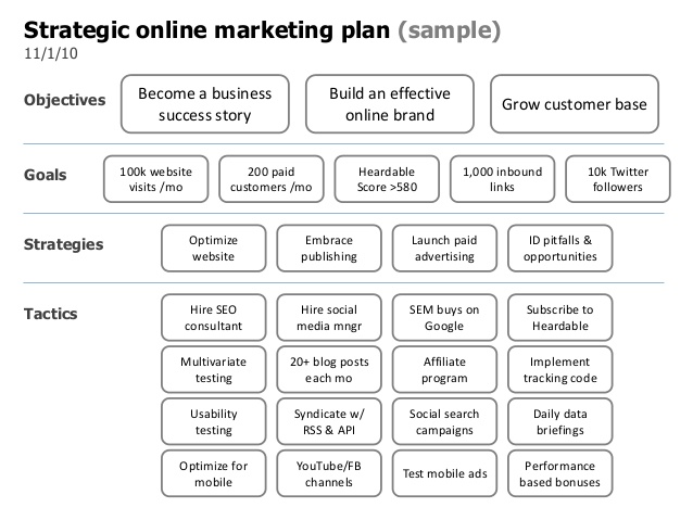 online website marketing plan example