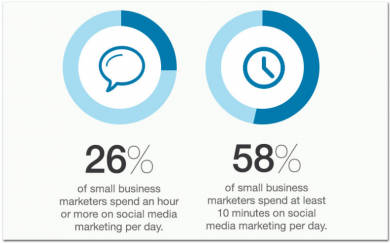percentage of small businesses on social media mar