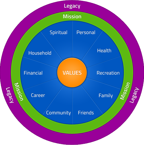 personal strategic plan mission and values