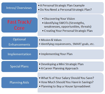 11+ Personal Strategic Plan Examples - PDF, Word, Pages