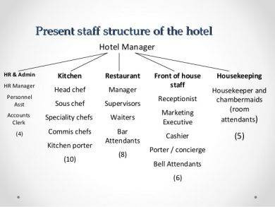present staff structure of the hotel