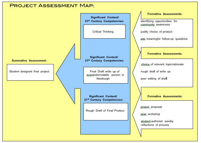 project assessment example