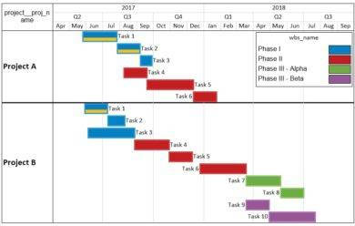 project gantt chart example3