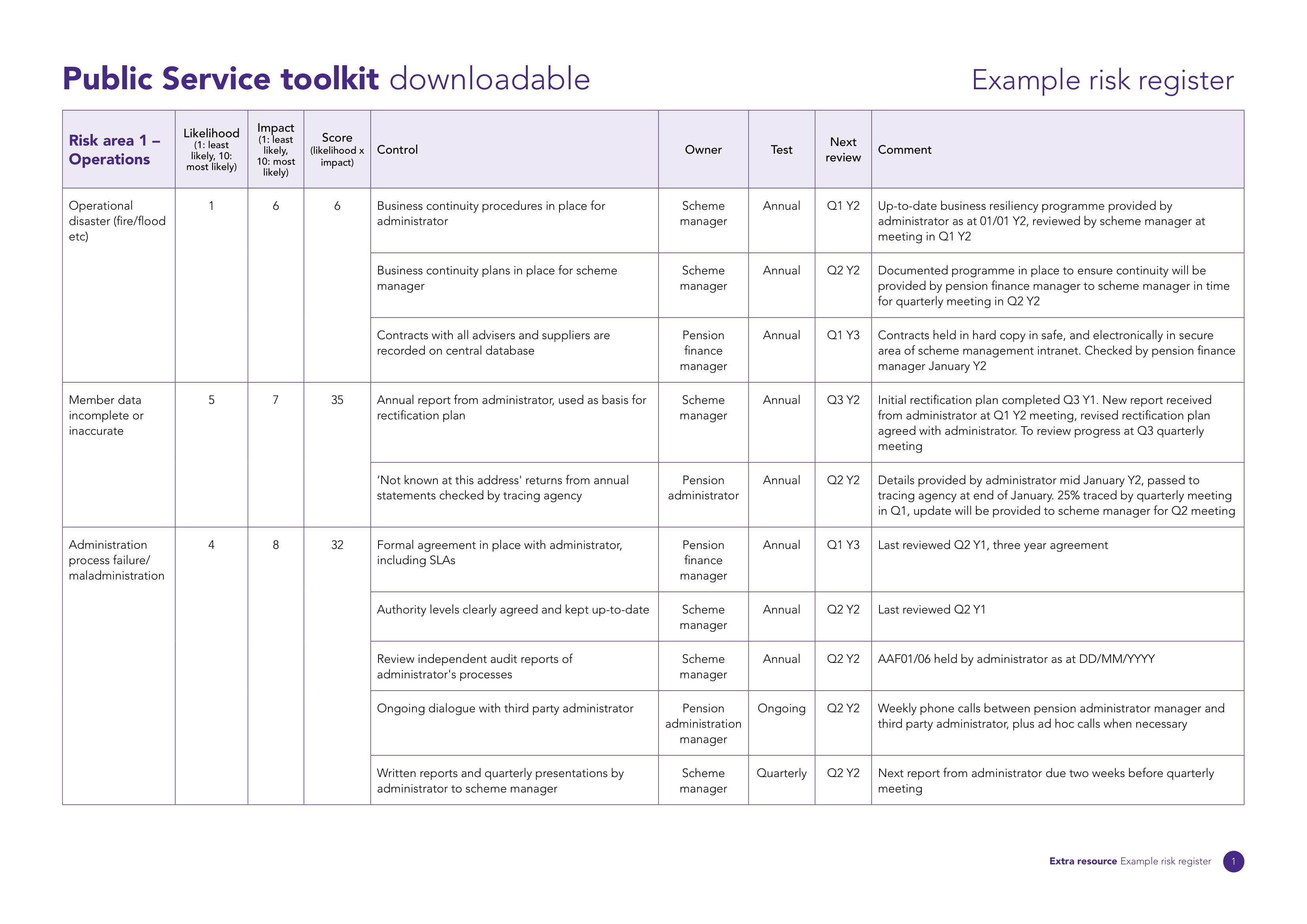 public service risk register example