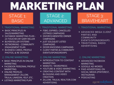 real estate marketing plan 3 stages