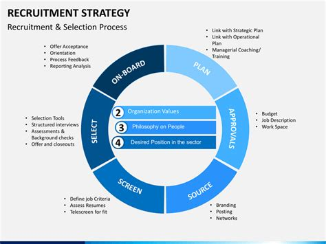recruitment and selection process strategy