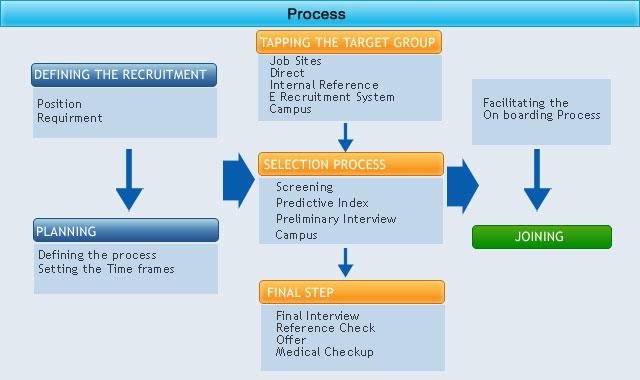 recruitment strategy process