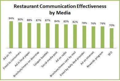 restaurant communication effectiveness by media1