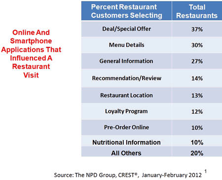 restaurant visits increasingly influenced by onlin