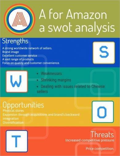 retail swot analysis for amazon example1