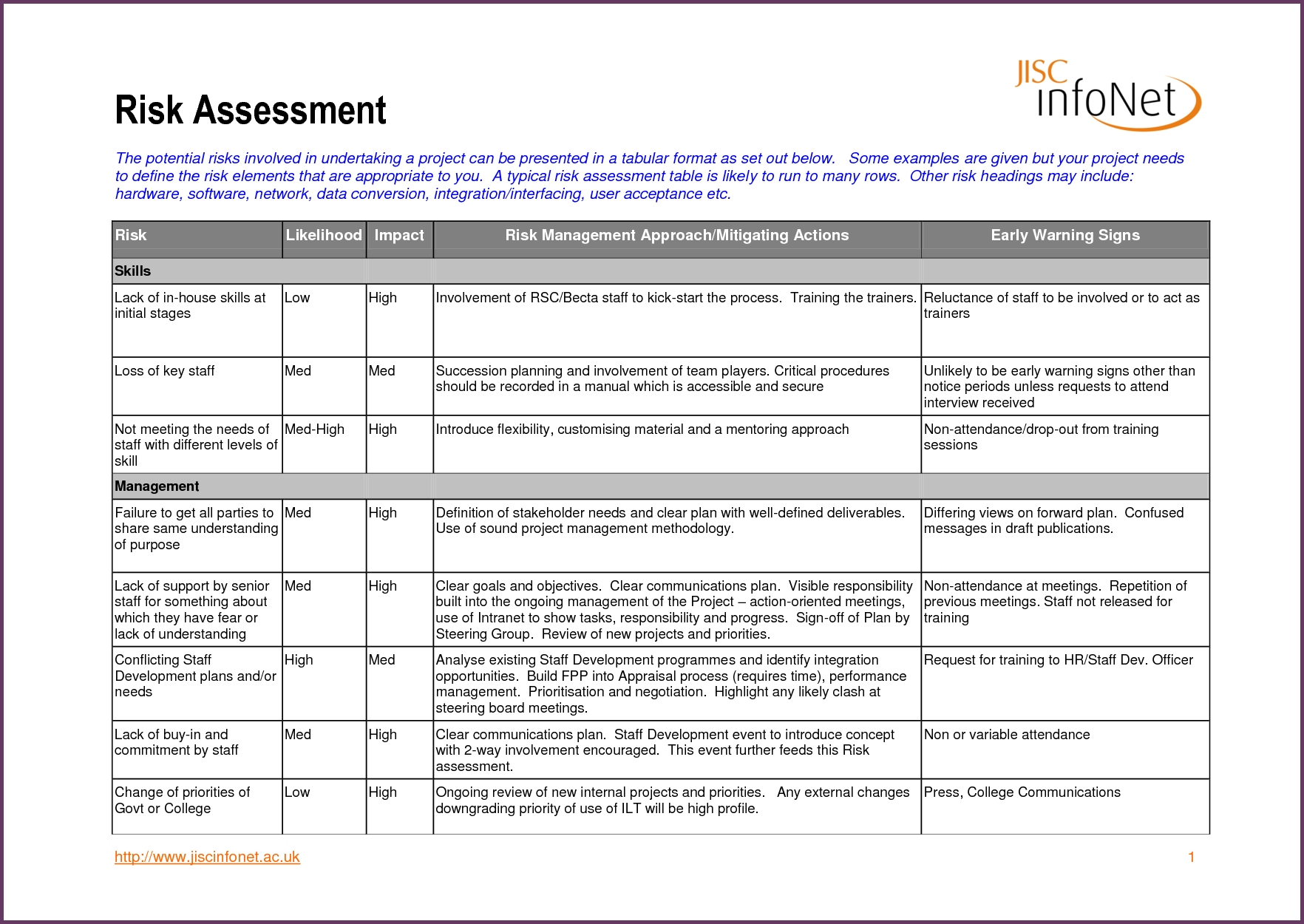 risk assessment table example