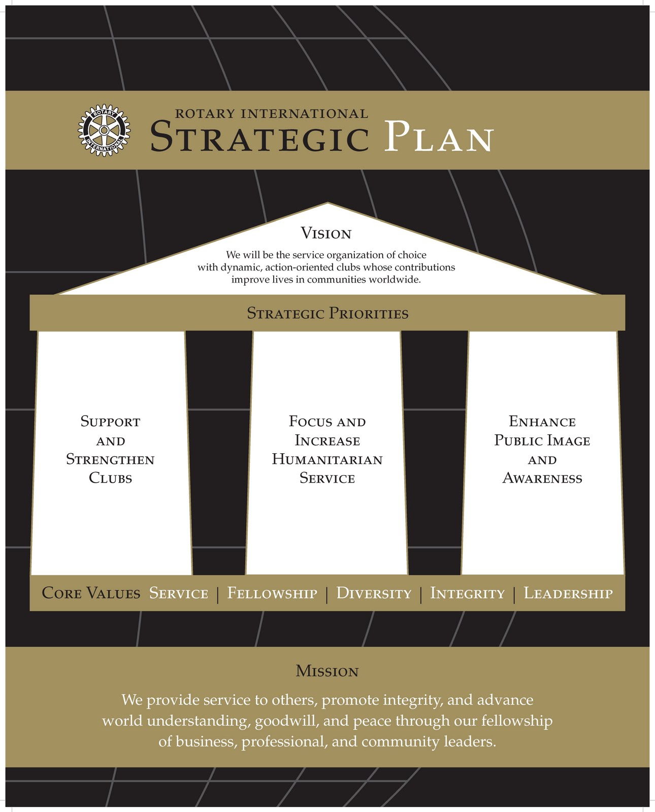 rotary club strategic plan example