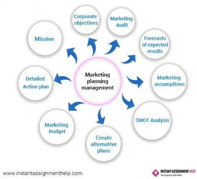 sample hotel marketing planning management