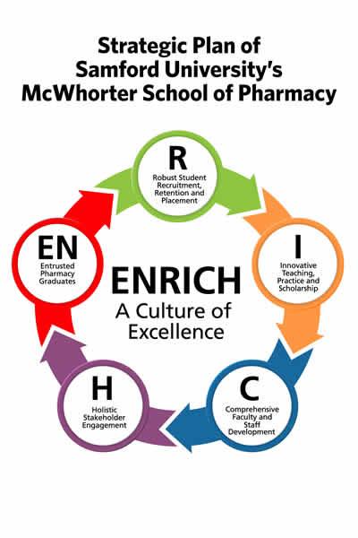 school pharmacy strategic plan