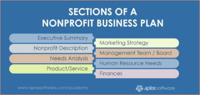 sections of a nonprofit business marketing plan