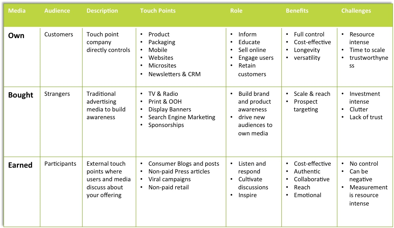 simple digital marketing plan example