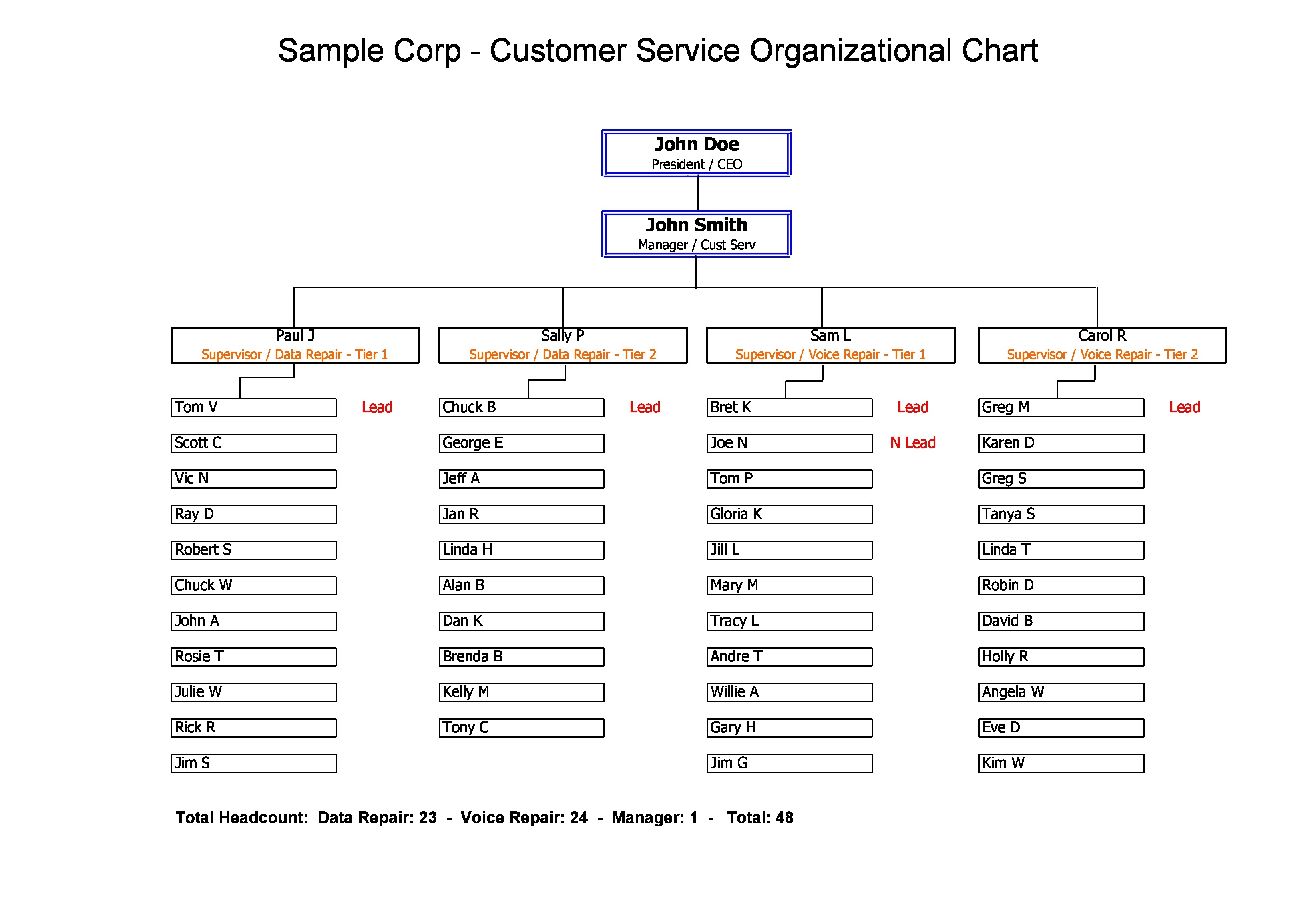 20+ Organizational Chart Templates & Examples - Excel ...