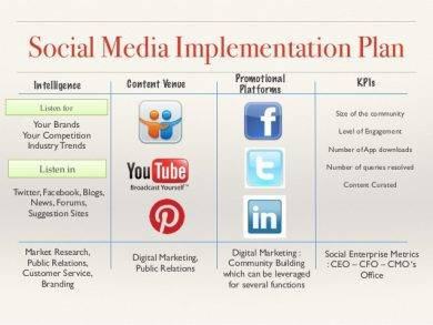 social media implementation plan