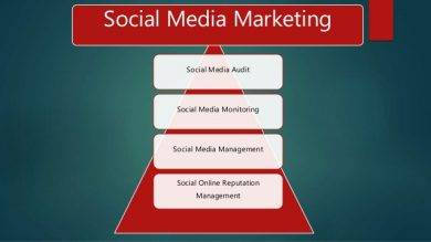 social media marketing pyramid1