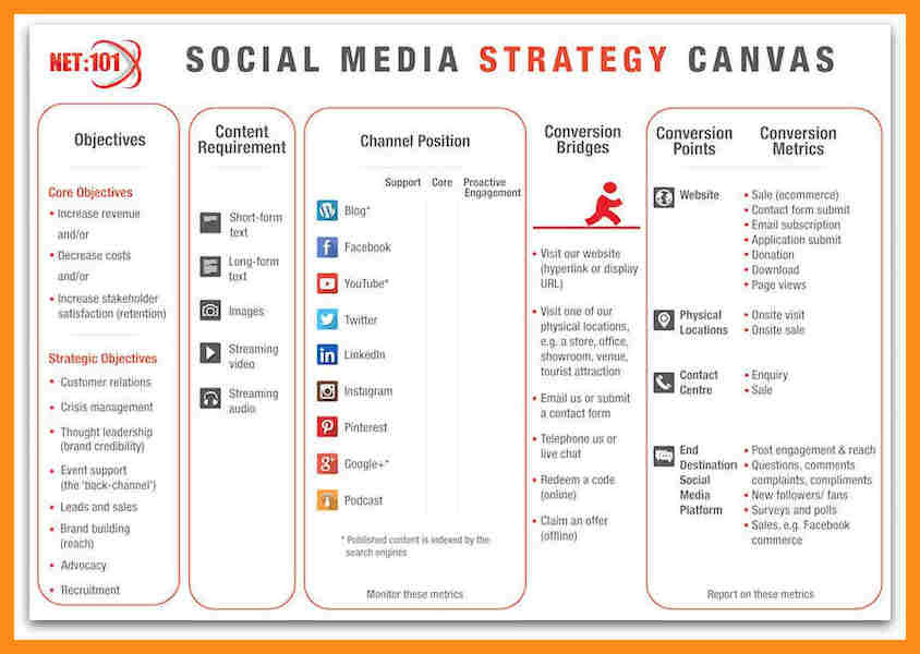 social media strategy canvas example