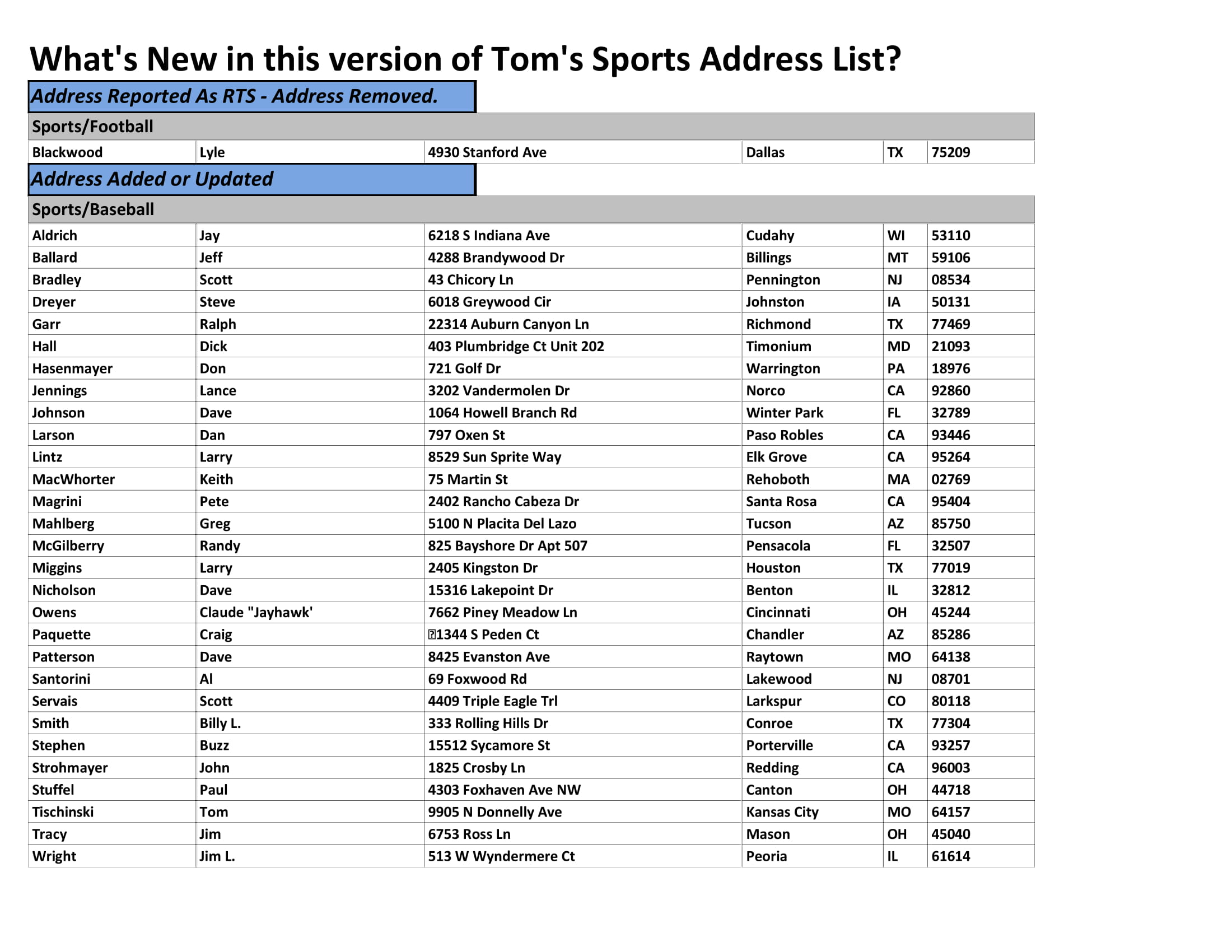 sports address list example