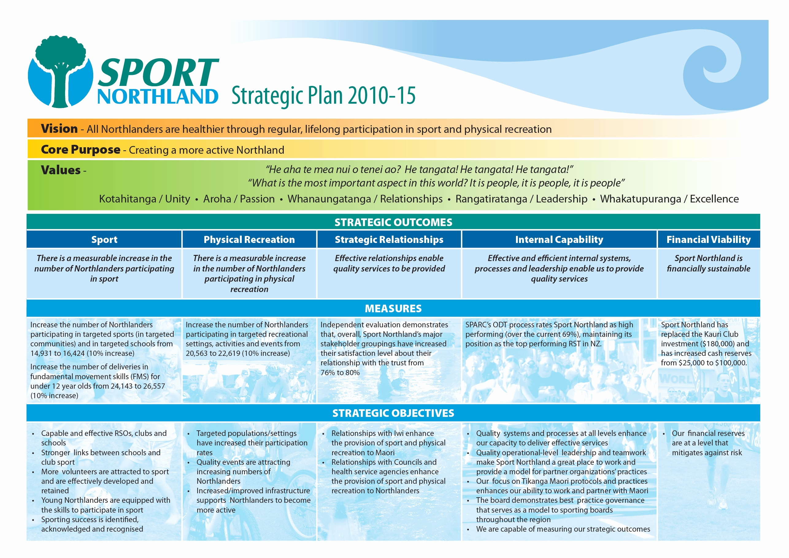 sports club strategic plan example