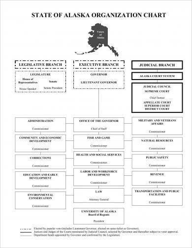 state of alaska organizational flow chart template example1