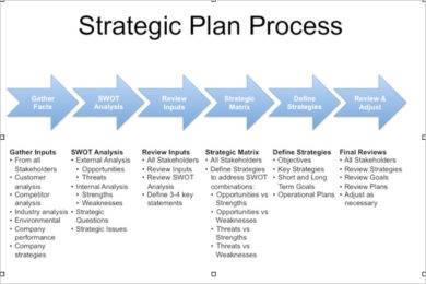 strategic process for strategic plan example1