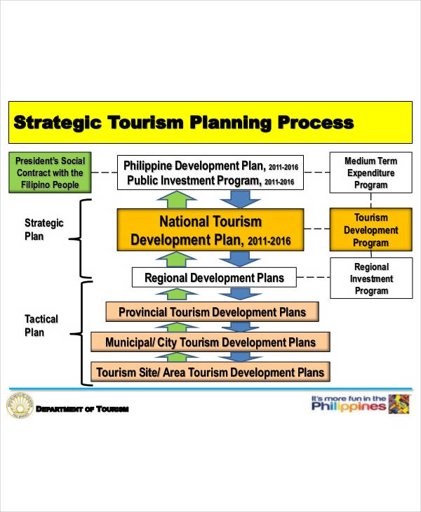 strategic tourism planning process1