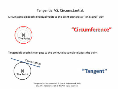 tangential vs circumstantial speech